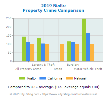 Rialto Property Crime vs. State and National Comparison