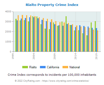 Rialto Property Crime vs. State and National Per Capita