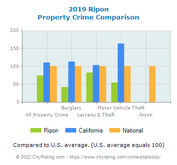 Ripon Property Crime vs. State and National Comparison