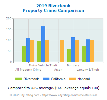 Riverbank Property Crime vs. State and National Comparison