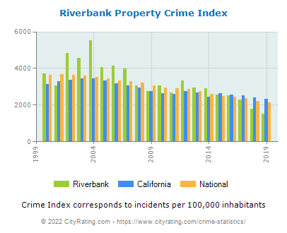 Riverbank Property Crime vs. State and National Per Capita