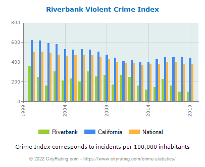Riverbank Violent Crime vs. State and National Per Capita