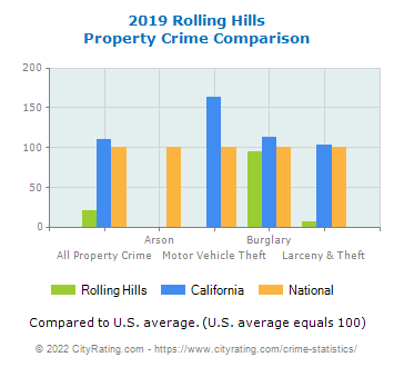 Rolling Hills Property Crime vs. State and National Comparison