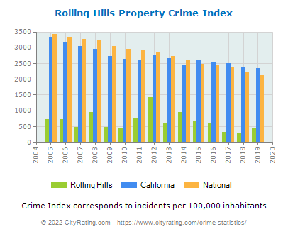 Rolling Hills Property Crime vs. State and National Per Capita
