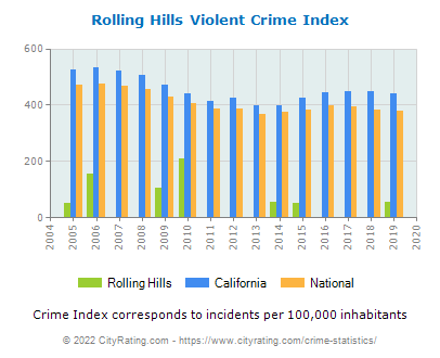 Rolling Hills Violent Crime vs. State and National Per Capita