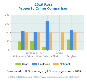 Ross Property Crime vs. State and National Comparison