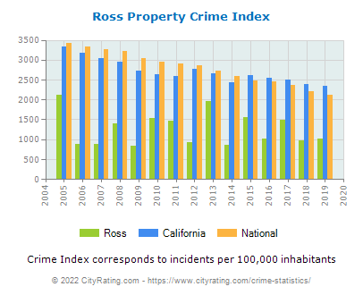 Ross Property Crime vs. State and National Per Capita