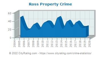 Ross Property Crime