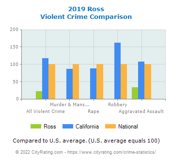 Ross Violent Crime vs. State and National Comparison