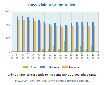 Ross Violent Crime vs. State and National Per Capita