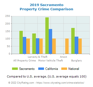 Sacramento Property Crime vs. State and National Comparison