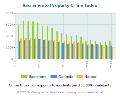 Sacramento Property Crime vs. State and National Per Capita