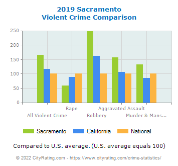 Sacramento Violent Crime vs. State and National Comparison