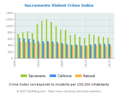 Sacramento Violent Crime vs. State and National Per Capita