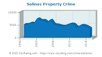Salinas Property Crime