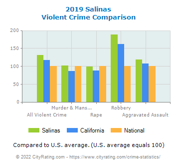 Salinas Violent Crime vs. State and National Comparison