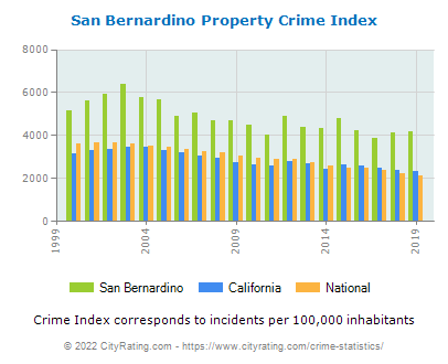 San Bernardino Property Crime vs. State and National Per Capita