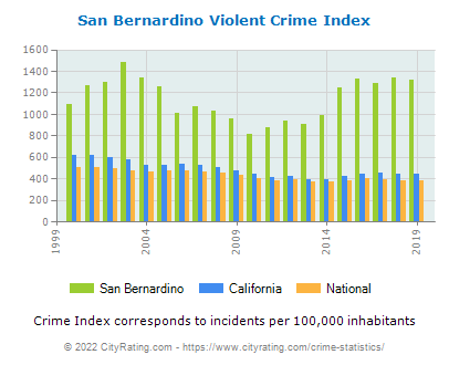 San Bernardino Violent Crime vs. State and National Per Capita