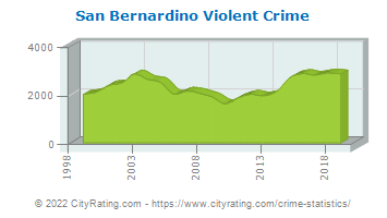 San Bernardino Violent Crime