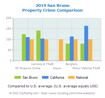 San Bruno Property Crime vs. State and National Comparison