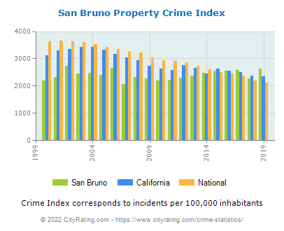 San Bruno Property Crime vs. State and National Per Capita