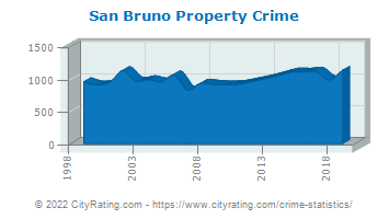 San Bruno Property Crime