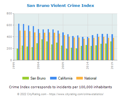 San Bruno Violent Crime vs. State and National Per Capita