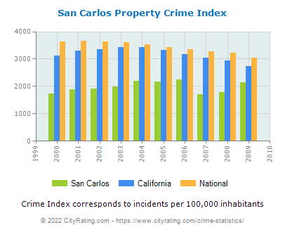 San Carlos Property Crime vs. State and National Per Capita
