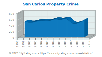San Carlos Property Crime