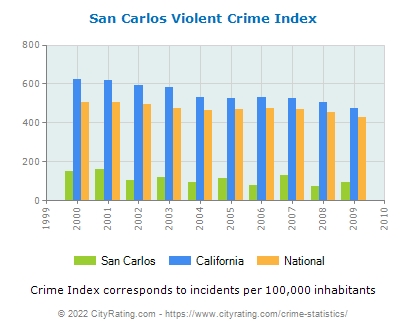 San Carlos Violent Crime vs. State and National Per Capita
