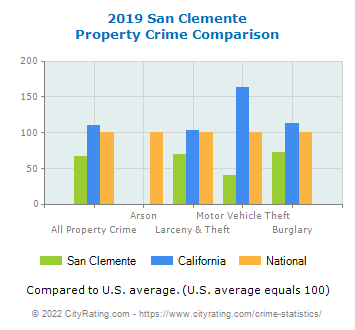 San Clemente Property Crime vs. State and National Comparison