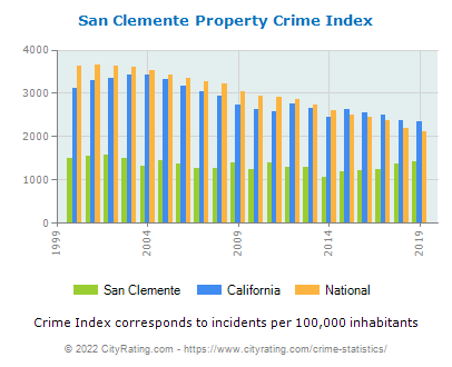 San Clemente Property Crime vs. State and National Per Capita