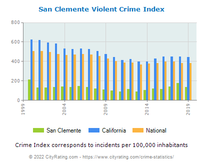 San Clemente Violent Crime vs. State and National Per Capita