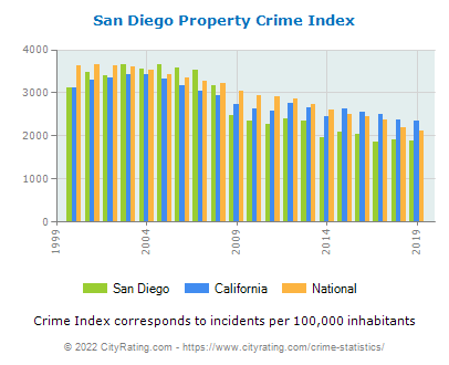 San Diego Property Crime vs. State and National Per Capita