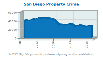 San Diego Property Crime