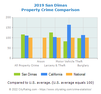 San Dimas Property Crime vs. State and National Comparison
