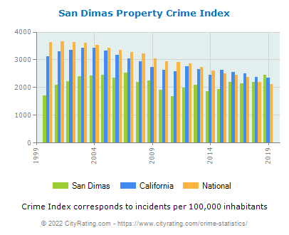 San Dimas Property Crime vs. State and National Per Capita