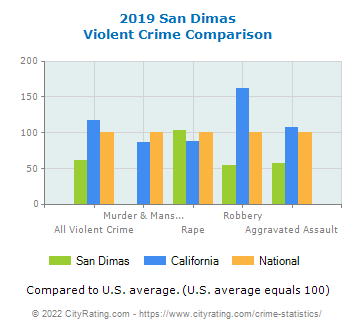 San Dimas Violent Crime vs. State and National Comparison