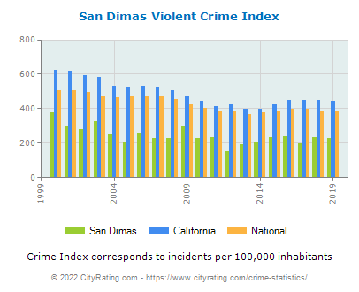 San Dimas Violent Crime vs. State and National Per Capita