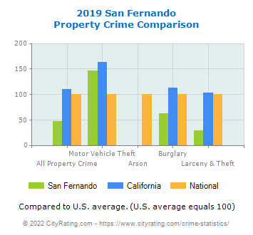 San Fernando Property Crime vs. State and National Comparison