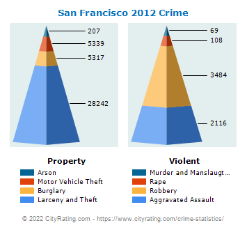 San Francisco Crime 2012