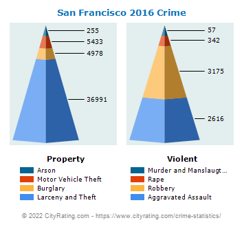 San Francisco Crime 2016