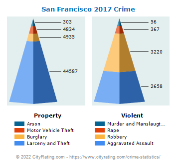 San Francisco Crime 2017