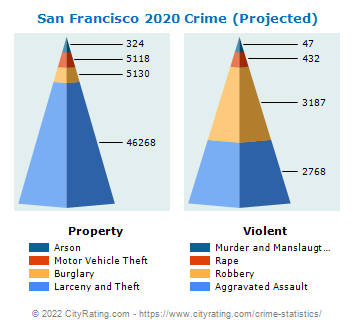 San Francisco Crime 2020