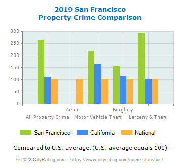 San Francisco Property Crime vs. State and National Comparison
