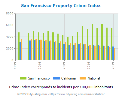 San Francisco Property Crime vs. State and National Per Capita