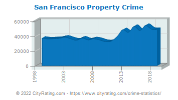 San Francisco Property Crime