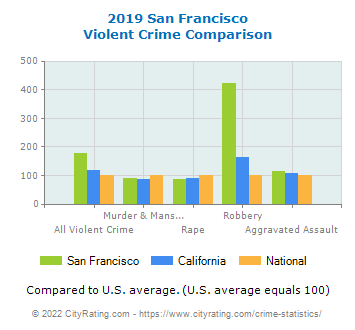 San Francisco Violent Crime vs. State and National Comparison