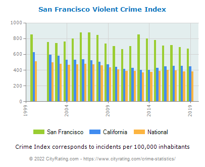 San Francisco Violent Crime vs. State and National Per Capita
