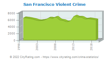 San Francisco Violent Crime